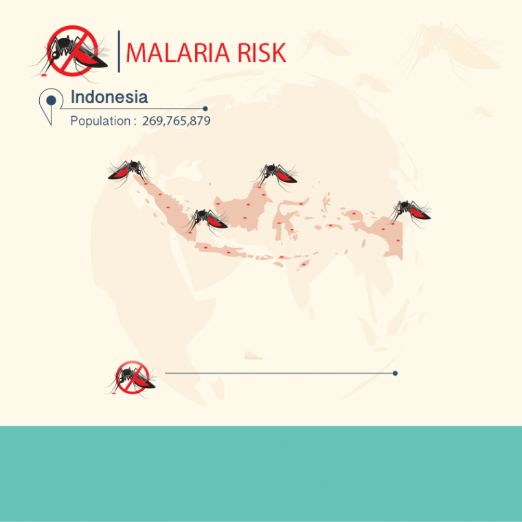 malaria vaccination traveling to indonesia